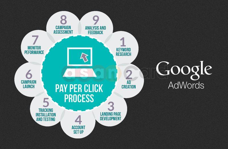راهنمای ساخت اکانت گوگل ادوردز Google Adwords | آسان کارت