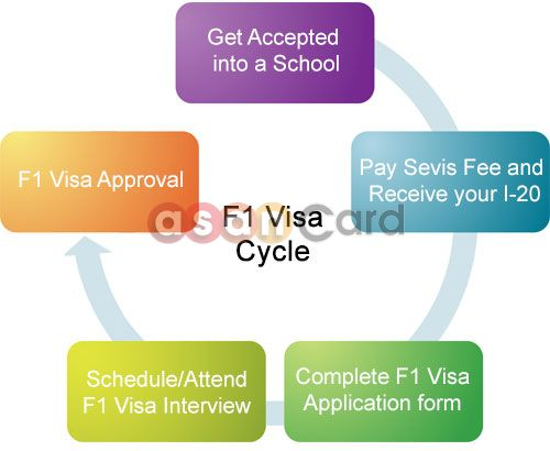 USA Visa cycle for approval